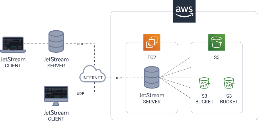 automated-file-transfer-amazon-s3-jetstream